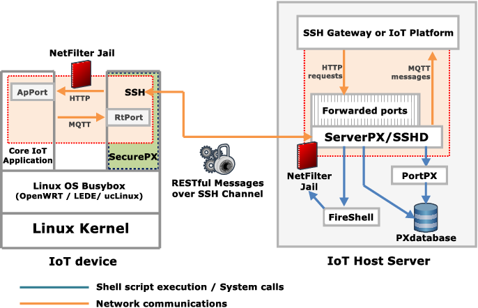SSH as an Alternative to TLS in IoT Environments using HTTP