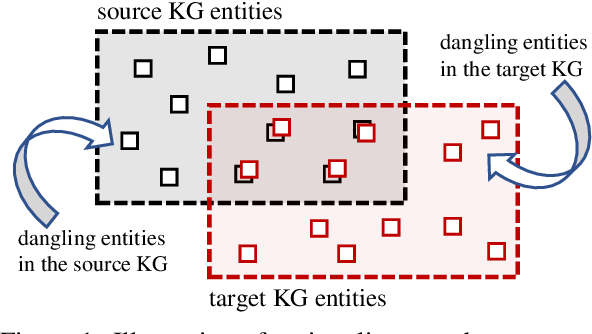 Figure 1 for Knowing the No-match: Entity Alignment with Dangling Cases