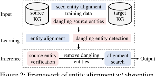 Figure 3 for Knowing the No-match: Entity Alignment with Dangling Cases