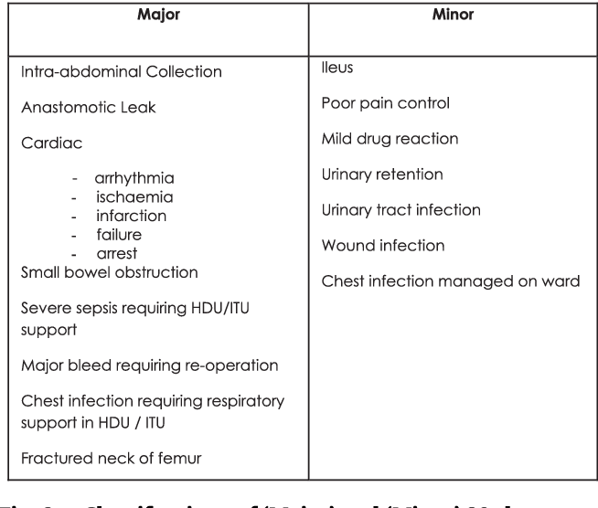 Fig. 2 e Classifications of 'Major' and 'Minor' 30-day morbidity.