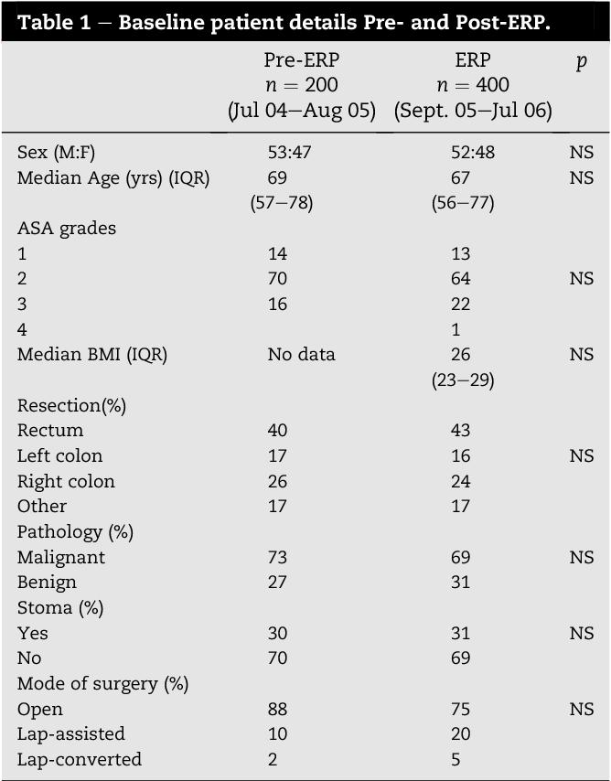 Table 1 e Baseline patient details Pre- and Post-ERP.