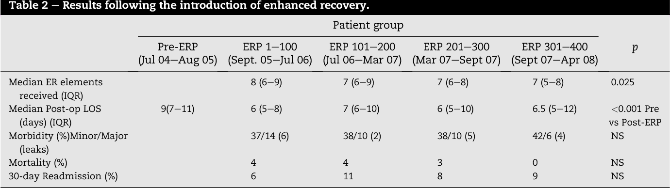 Table 2 e Results following the introduction of enhanced recovery.
