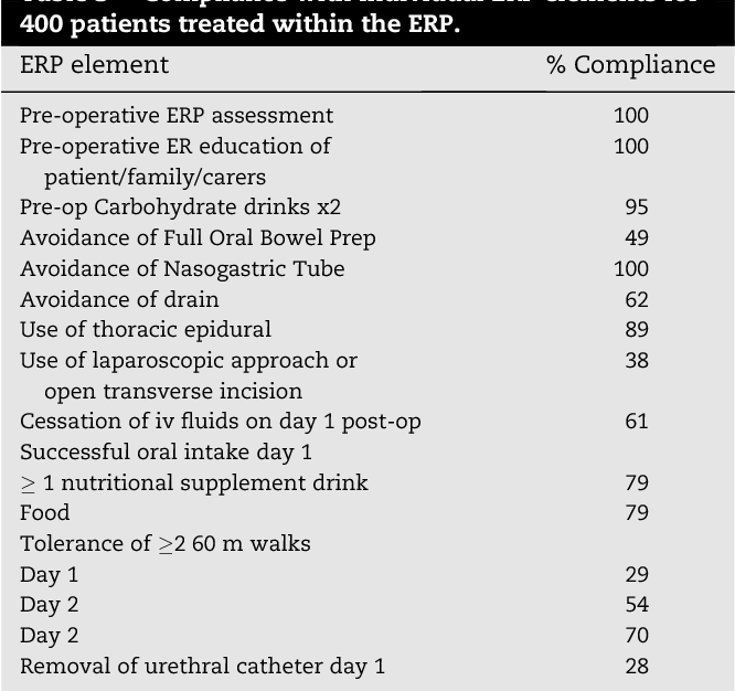 Table 3 e Compliance with individual ERP elements for 400 patients treated within the ERP.