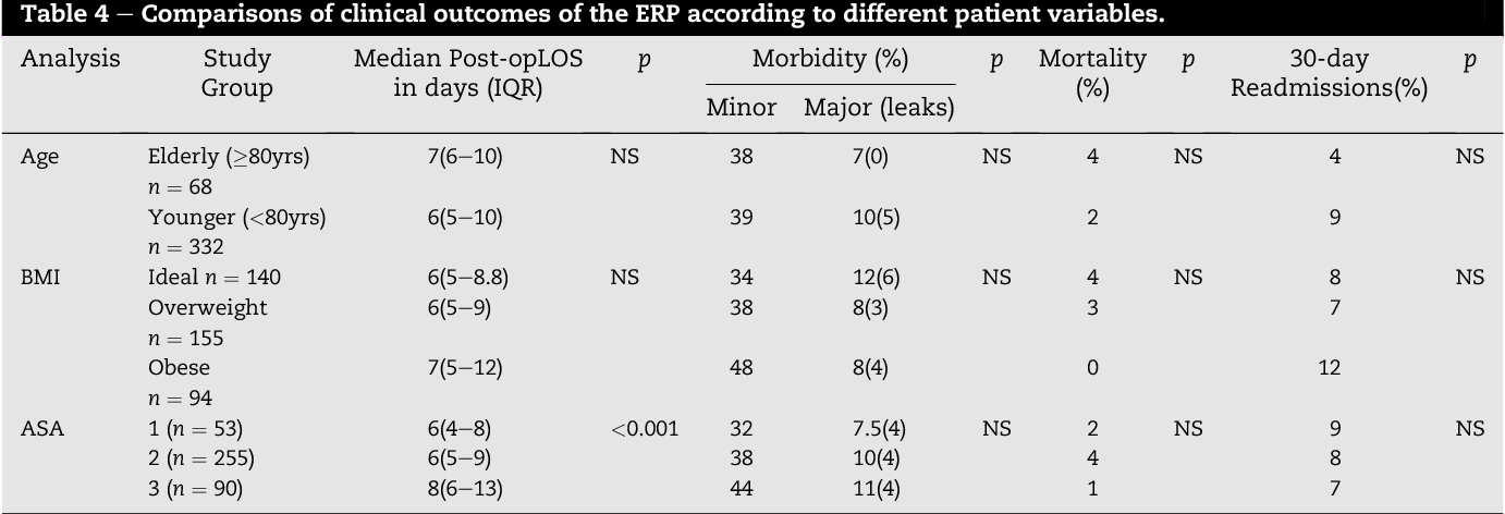 Table 4 e Comparisons of clinical outcomes of the ERP according to different patient variables.