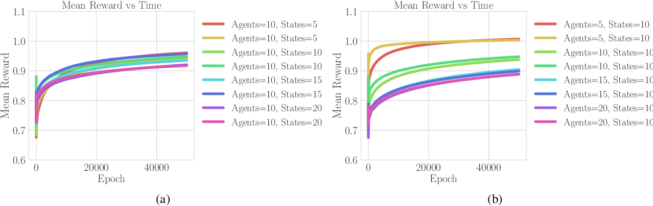 Figure 1 for Combinatorial Bandits for Incentivizing Agents with Dynamic Preferences