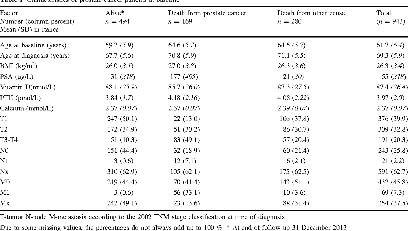 Vitamin D, PTH, and calcium in relation to survival
