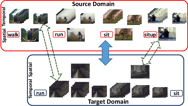 Figure 1 for Partial Video Domain Adaptation with Partial Adversarial Temporal Attentive Network