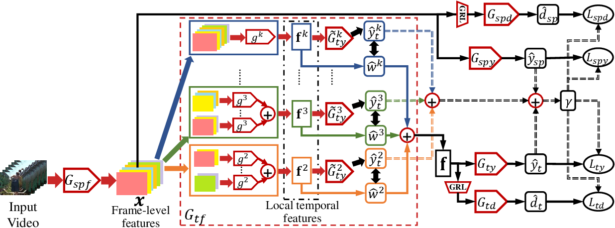 Figure 3 for Partial Video Domain Adaptation with Partial Adversarial Temporal Attentive Network