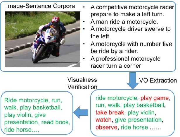 Figure 3 for ACD: Action Concept Discovery from Image-Sentence Corpora