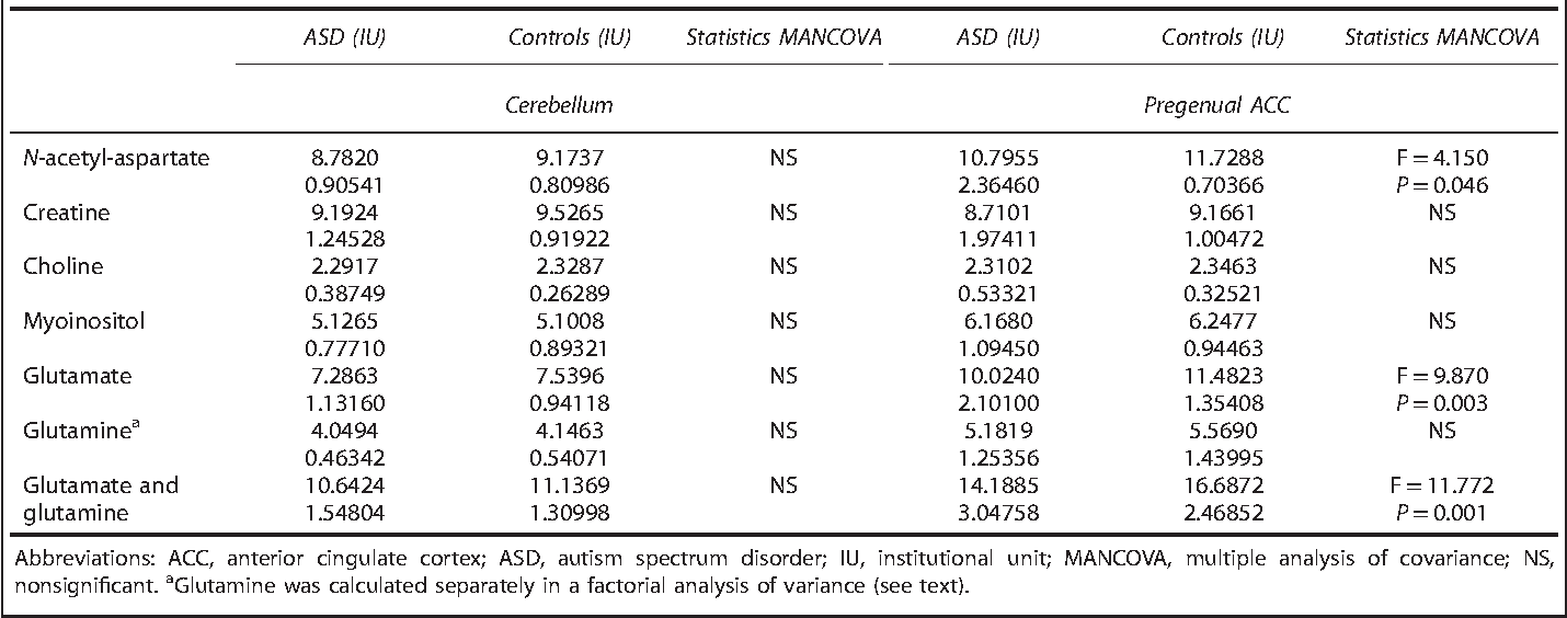 Disturbed cingulate glutamate metabolism in adults with high