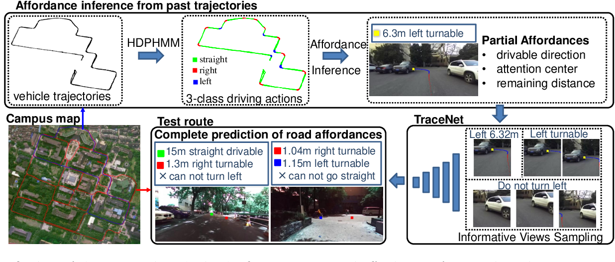 Figure 1 for Weakly-Supervised Road Affordances Inference and Learning in Scenes without Traffic Signs