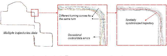 Figure 3 for Weakly-Supervised Road Affordances Inference and Learning in Scenes without Traffic Signs