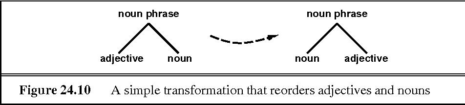 figure 24.10