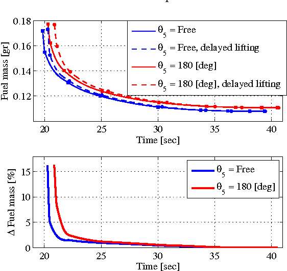 Figure 6 from Wheel loader optimal transients in the short loading
