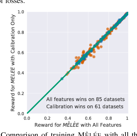 Figure 3 for Meta-Learning for Contextual Bandit Exploration