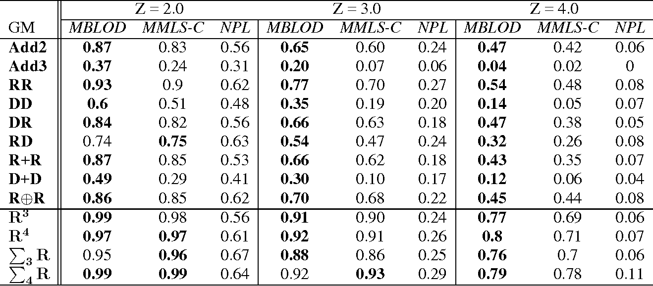 table 2 from a bayesian lod score for linkage analysis of complex rh semanticscholar org