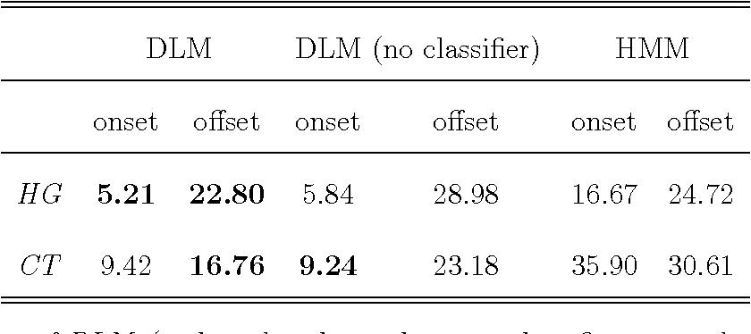 Figure 4 for Automatic measurement of vowel duration via structured prediction