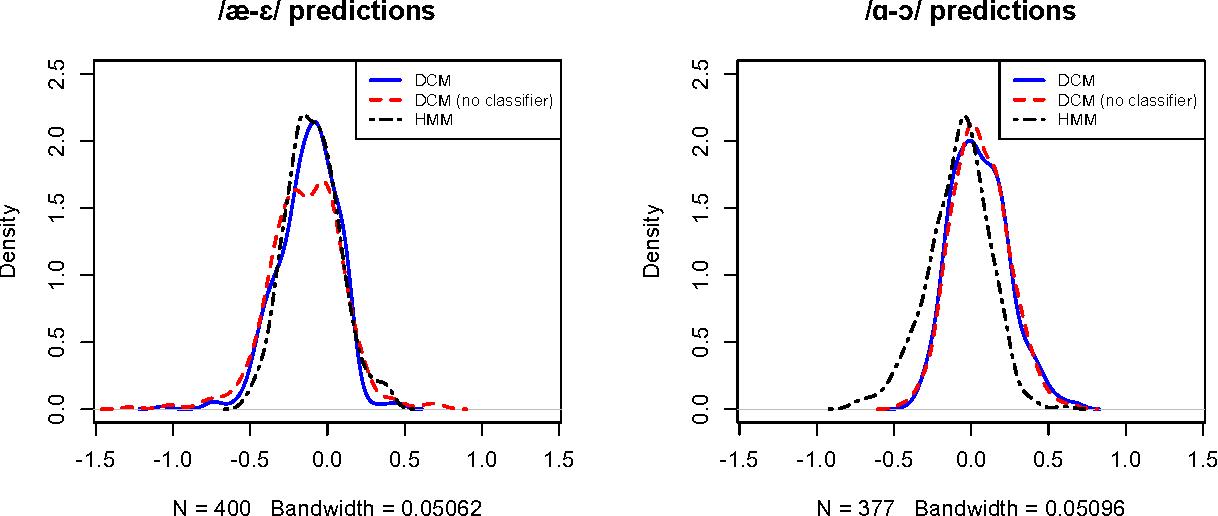 Figure 2 for Automatic measurement of vowel duration via structured prediction