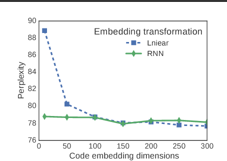 Figure 1 for Learning K-way D-dimensional Discrete Codes for Compact Embedding Representations