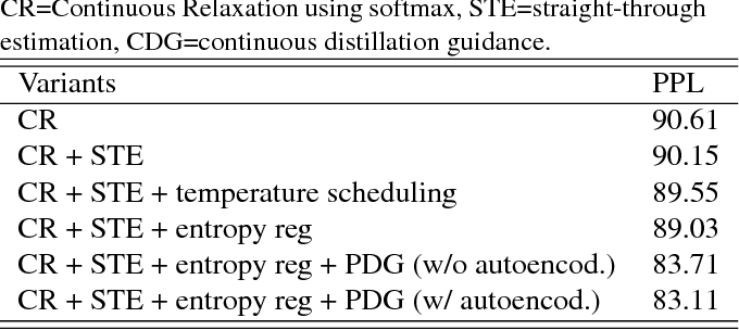 Figure 2 for Learning K-way D-dimensional Discrete Codes for Compact Embedding Representations