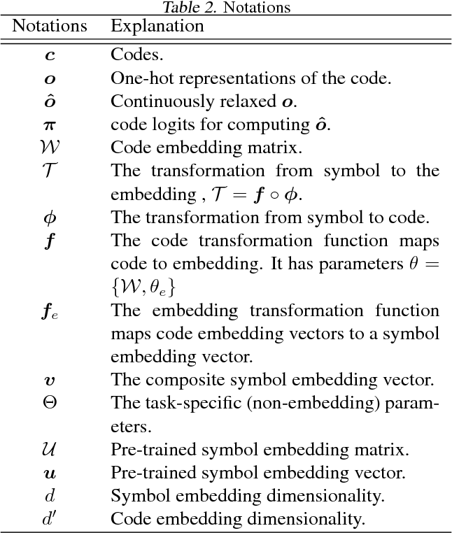 Figure 3 for Learning K-way D-dimensional Discrete Codes for Compact Embedding Representations