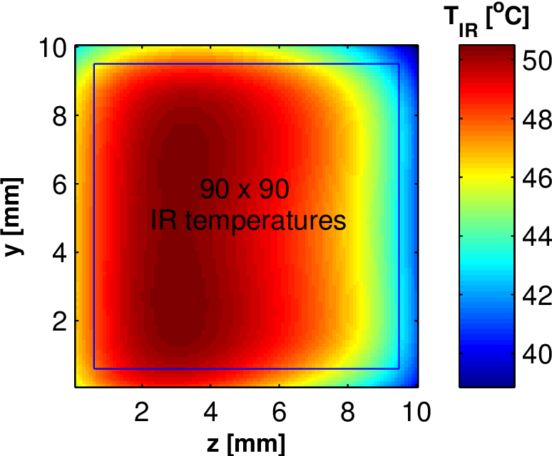 Figure 4.16: IR temperatures selected for the heat transfer data analysis. Two-phase flow IR temperature map for R236fa flowing in the test section with the inlet restrictions of ein,rest=4 for Gch=1903 kgm−2 s−1 and qb=43.4Wm−2. The blue square indicates an array of IR temperatures considered in heat transfer analysis.
