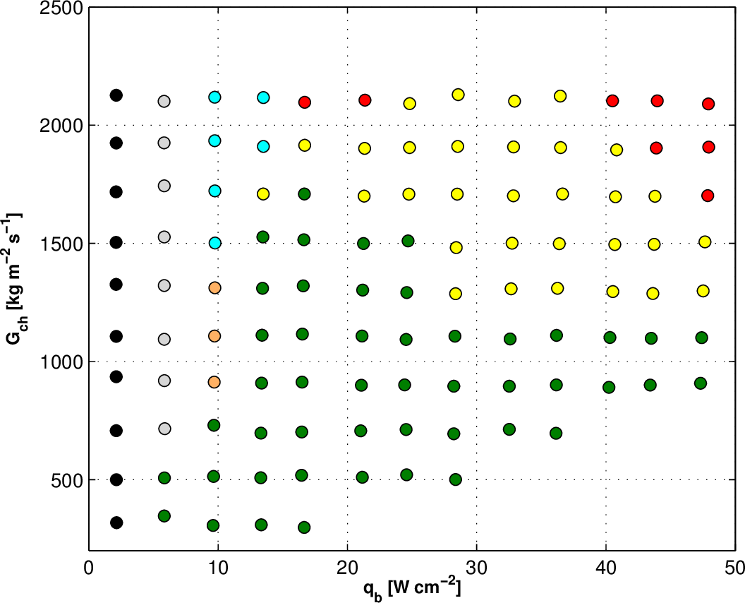 Figure 5.5: Two-phase flow operational map for R236fa in the micro-evaporator with the 75µmwide, 100µm-deep, and 100µm-long inlet restrictions (ein,rest=1.33), where: - single-phase flow, - single-phase flow in the test section with the vapor bubbles at the manifold's outlet plenum operating regime, - single-phase flow followed by two-phase flow with back flow, - unstable two-phase flow with back flow developing into jet flow, - jet flow, - single-phase flow followed by two-phase flow without back flow, and - two-phase flow with back flow triggered by bubbles formed in the flow loop before the test section. The most desirable flow was not observed with this orifice size.
