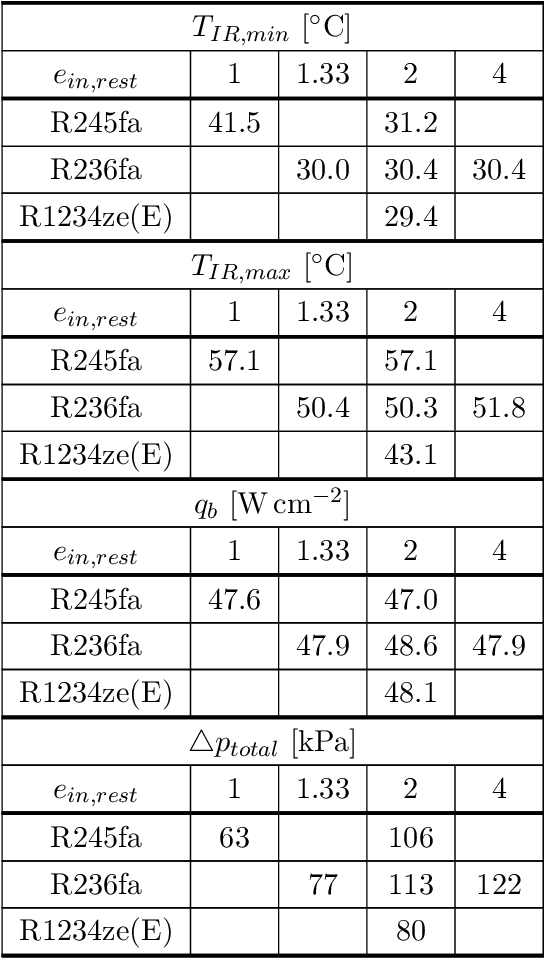 Table 5.4: Detailed summary of the experimental campaign including the minimum and maximum (TIR,min and TIR,max) junction temperatures of the micro-evaporator's base, the maximum dissipated base heat flux (qb), and the corresponding total pressure drops (4ptotal).