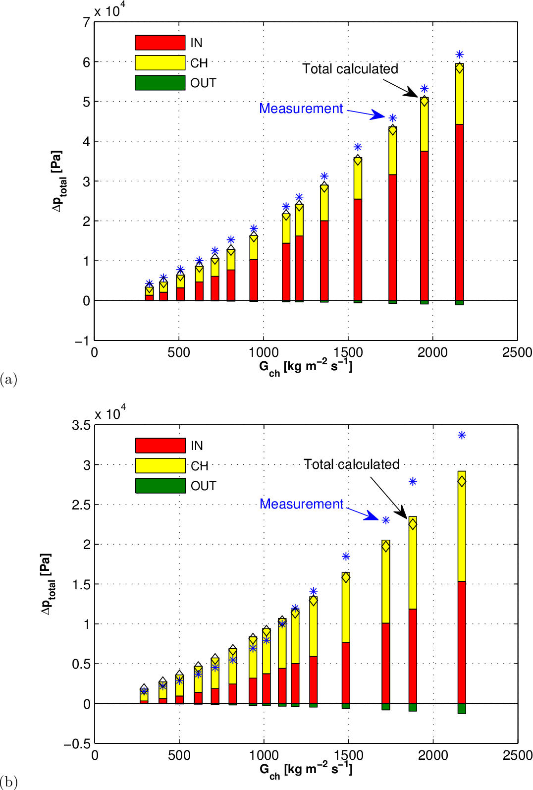Figure 6.3: Adiabatic pressure gradients for: (a) R236fa in ein,rest=4, and (b) R1234ze(E) in ein,rest=2.