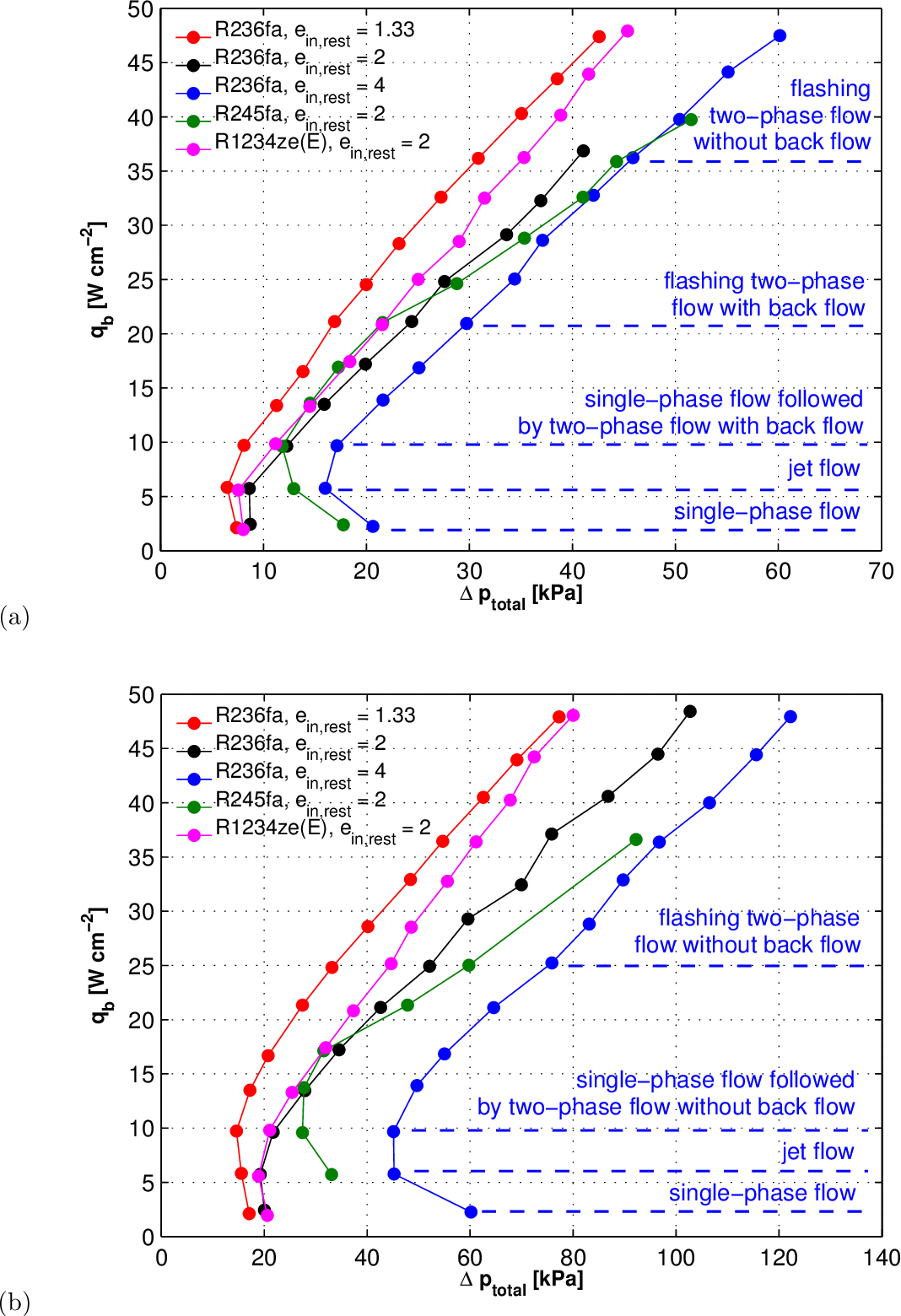 Figure 6.5: Total diabatic pressure drop dependence on the dissipated base heat flux for: (a) Gch=1'105±5.4%kgm−2 s−1, and (b) Gch=2'102±1.7%kgm−2 s−1.