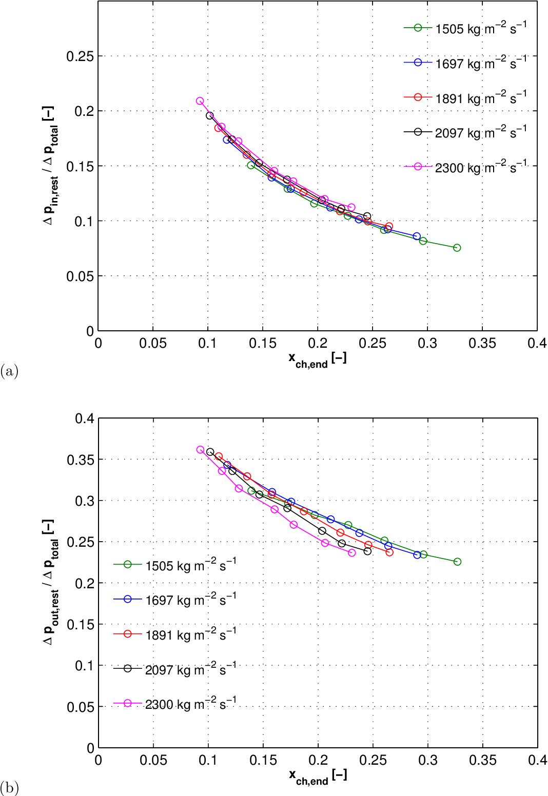 Figure 6.15: (a) ∆pin,rest /∆ptotal, and (b) ∆pout,rest /∆ptotal ratios for R236fa flowing within the micro-evaporator with the inlet restrictions of ein,rest=2.