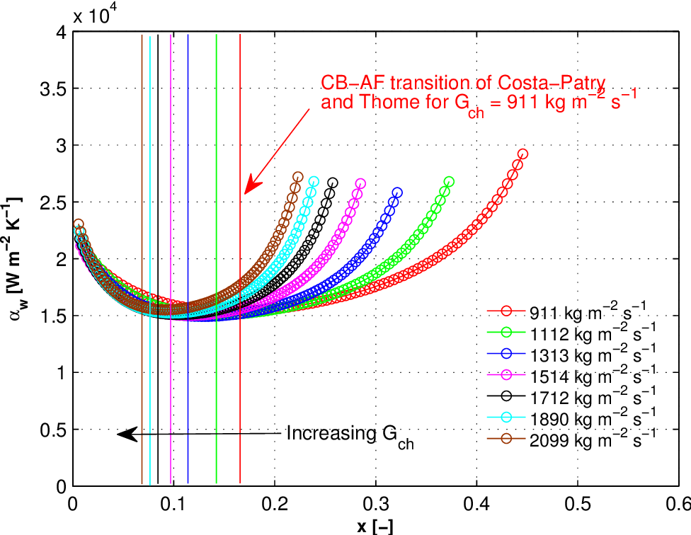 Figure 7.8: Two-phase wall heat transfer coefficient as a function of local vapor quality for R236fa flowing in the test section with the inlet restrictions of ein,rest=4 for qw=171 kWm−2.