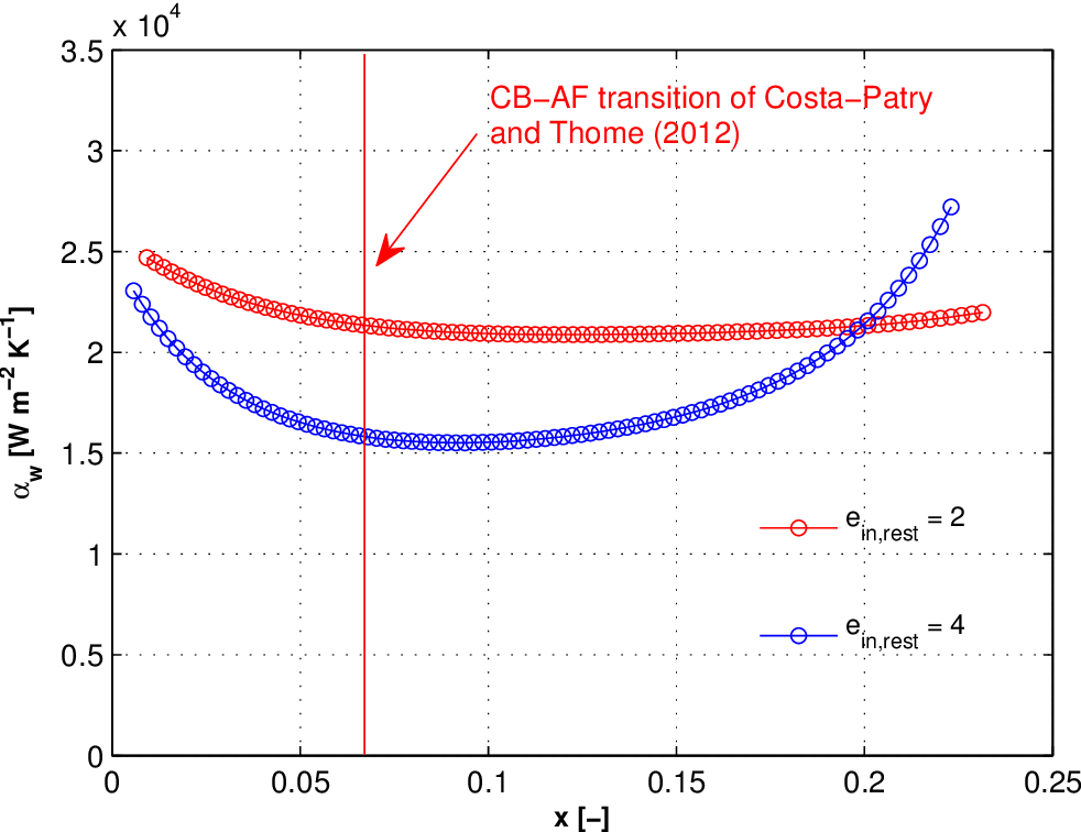 Figure 7.11: Two-phase wall heat transfer coefficient as a function of local vapor quality for R236fa in the test section with the inlet restrictions of ein,rest=2 and 4 for Gch=2'081 kgm−2 s−1 and qw=173 kWm−2.