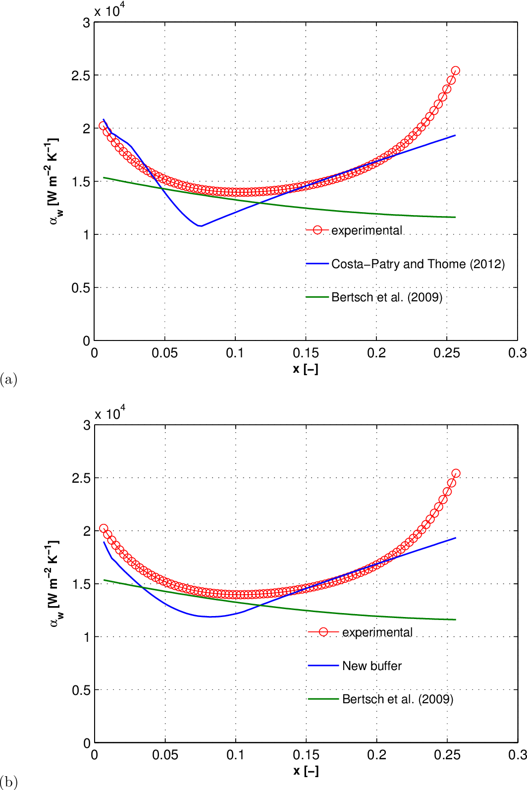 Figure 7.12: Predicted αw versus the current experimental results for R236fa in the test section with the inlet restrictions of ein,rest=4 for Gch=1'525 kgm−2 s−1 and qw=155.3 kWm−2: (a) Costa-Patry and Thome (2012) with xbuffer =±xexit/5, and (b) new buffer xbuffer =±2xCB−AF .