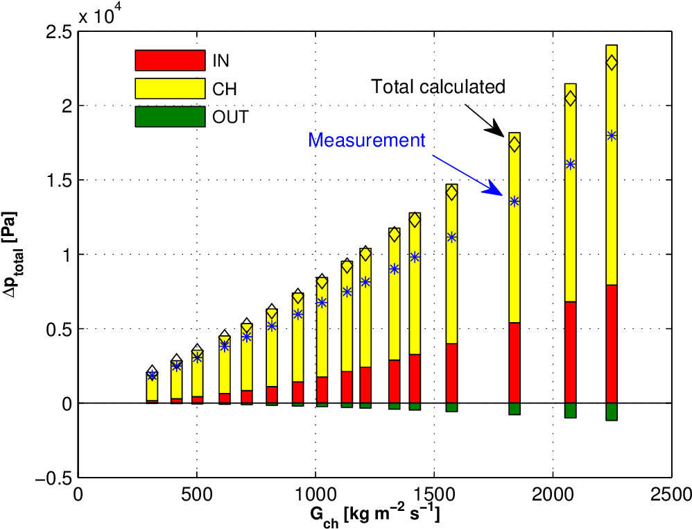 Figure B.1: Adiabatic pressure gradients for R236fa in the test section with the inlet restrictions of ein,rest=1.33.