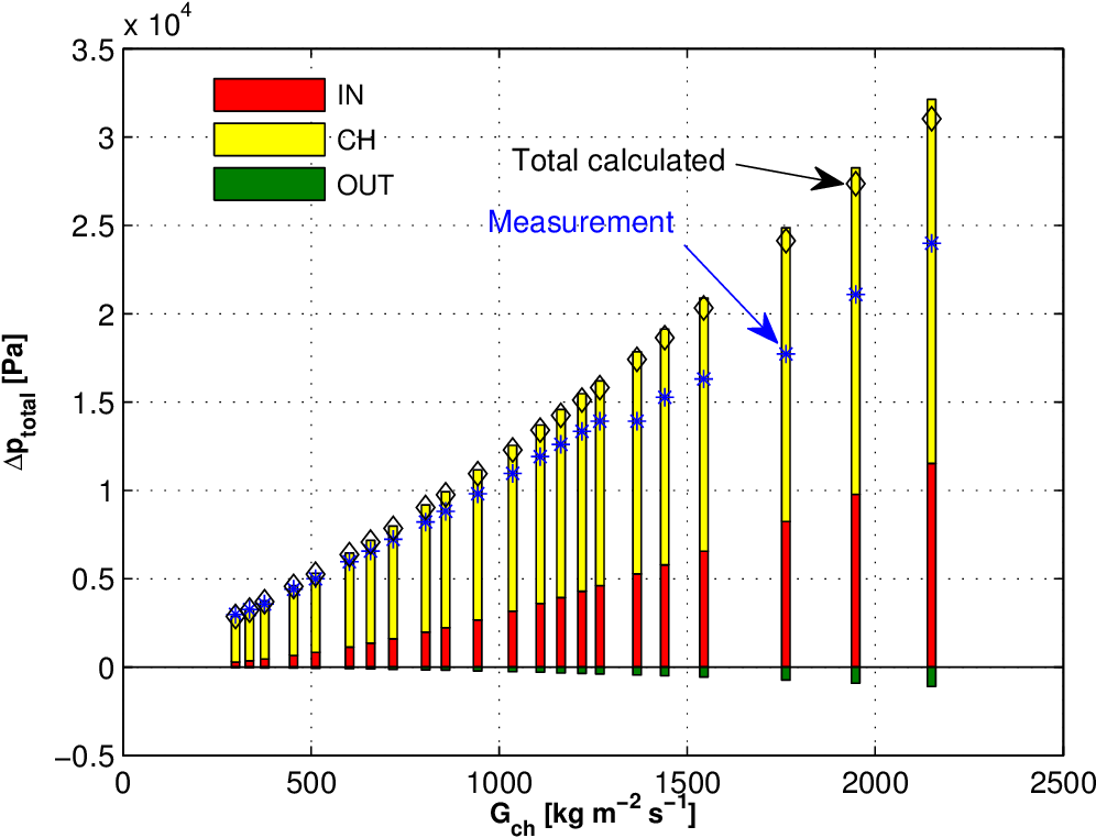Figure B.3: Adiabatic pressure gradients for R245fa in the test section with the inlet restrictions of ein,rest=2.