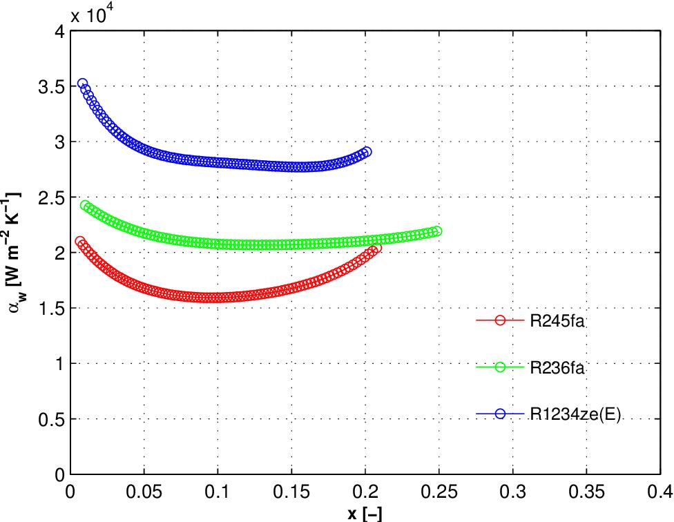 Figure B.15: Two-phase wall heat transfer coefficient of R245fa, R236fa, and R1234ze(E) flowing in ein,rest=2, qw≈ 175 kWm−2, Gch≈ 1'900 kgm−2 s−1.