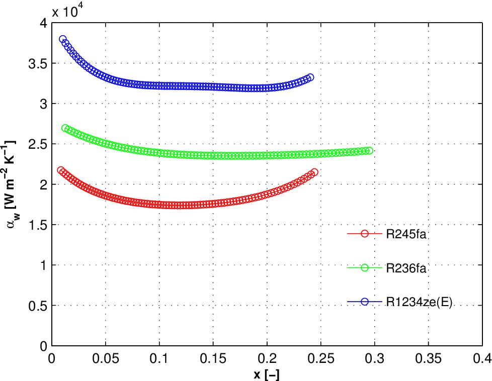 Figure B.16: Two-phase wall heat transfer coefficient of R245fa, R236fa, and R1234ze(E) flowing in ein,rest=2, qw≈ 210 kWm−2, Gch≈ 1'900 kgm−2 s−1.
