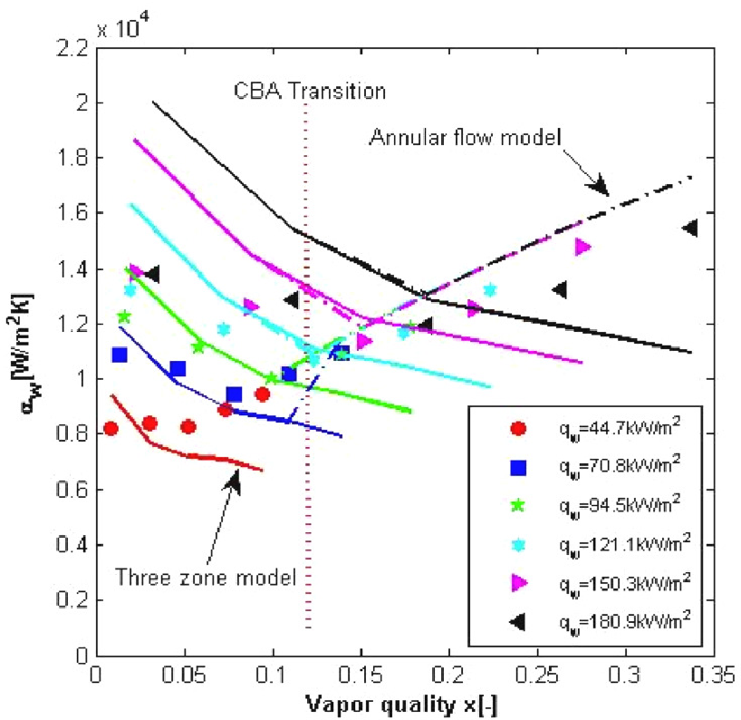 Figure C.1: Multi-microchannel two-phase flow heat transfer coefficient versus vapor quality for R236fa and Gch=823 kgm−2 s−1. Figure extracted from Costa-Patry and Thome (2011).