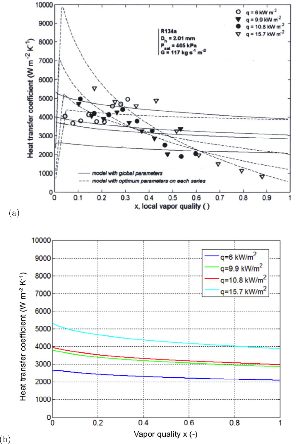 Figure C.6: Validation of the Matlab implementation of the three-zone model of Thome et al. (2004) using the global parameters: (a) the results available in the literature, and (b) the simulated heat transfer coefficients.