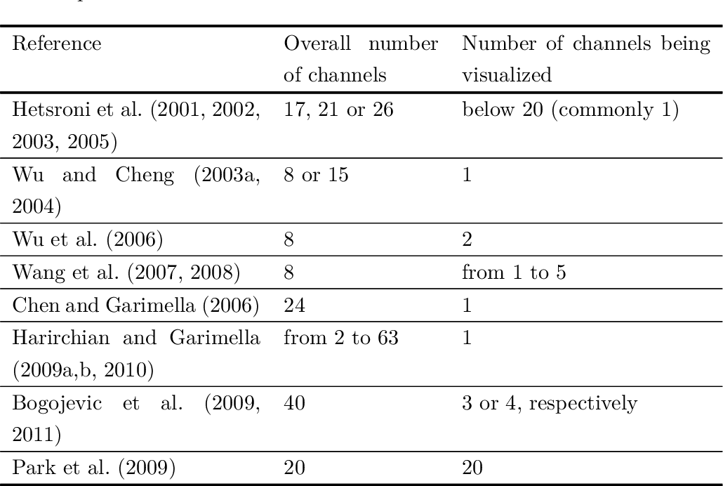 Table 2.3: Some previous experimental studies on the two-phase flow visualization in multimicrochannel evaporators.