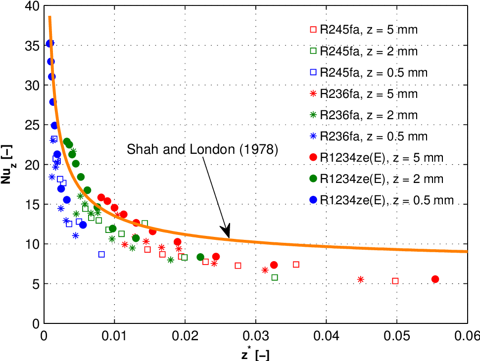 Figure 4.5: Comparison of the experimental Nusselt numbers with those predicted by the Shah and London (1978) formula for laminar developing flow for 100<Re<1'000 with a uniform heat flux boundary condition in the test section with the inlet restrictions of ein,rest=2. The heat losses have been estimated from Fig. 4.3 and removed. Total MAE = 27.5%.