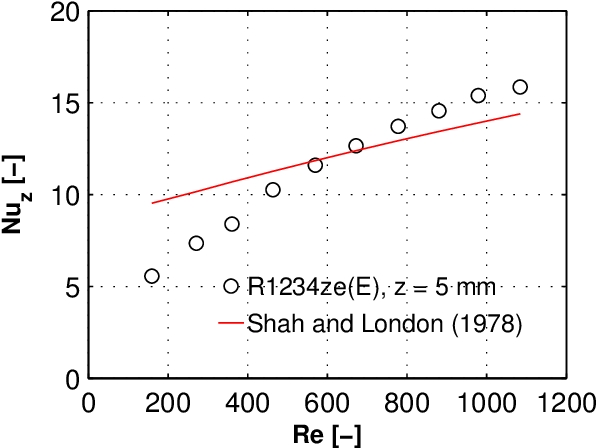 Figure 4.6: Experimental Nusselt numbers versus those predicted by Shah and London (1978) formula method for laminar developing flow of R1234ze(E) flowing in the test section with the inlet restrictions of ein,rest=2 under a uniform heat flux boundary condition (Szczukiewicz et al., 2012a,b).