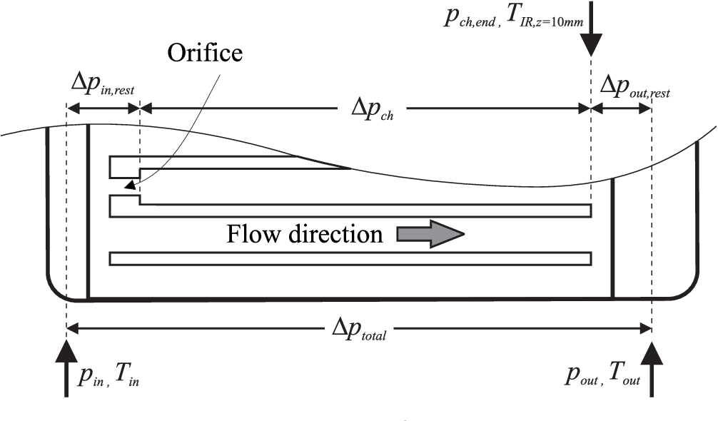 Figure 4.9: Diabatic two-phase flow pressure gradients.