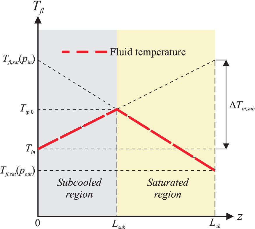 Figure 4.13: Fluid temperature along a microchannel, based on Lee and Garimella (2008).
