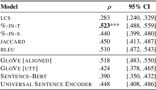 Figure 3 for Measuring Conversational Uptake: A Case Study on Student-Teacher Interactions