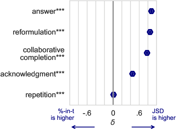 Figure 4 for Measuring Conversational Uptake: A Case Study on Student-Teacher Interactions