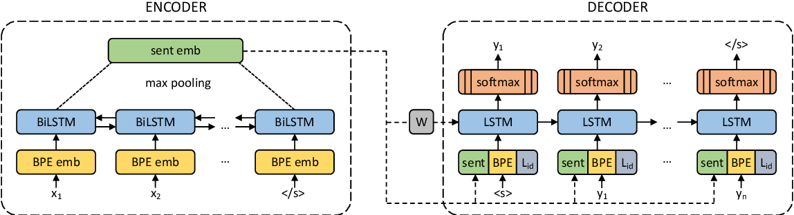 Figure 2 for Margin-based Parallel Corpus Mining with Multilingual Sentence Embeddings
