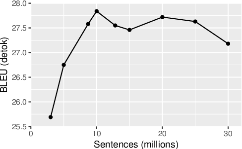 Figure 4 for Margin-based Parallel Corpus Mining with Multilingual Sentence Embeddings