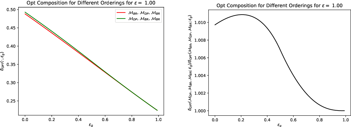 Figure 4 for Unifying Privacy Loss Composition for Data Analytics